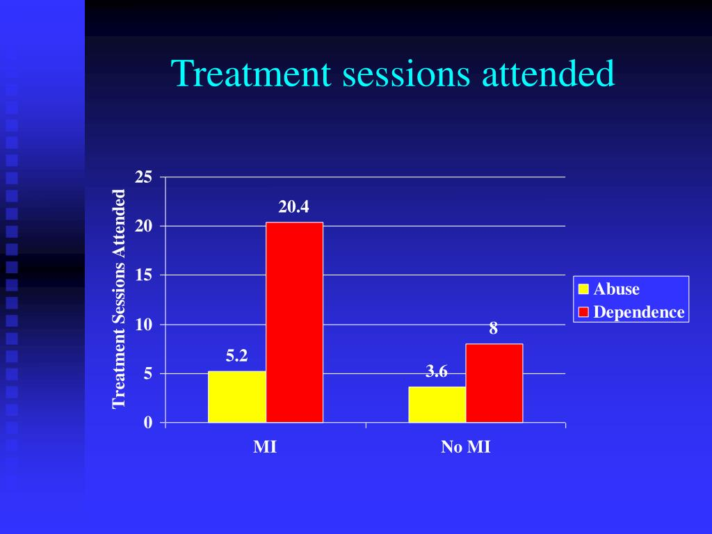 Treatment sessions attended