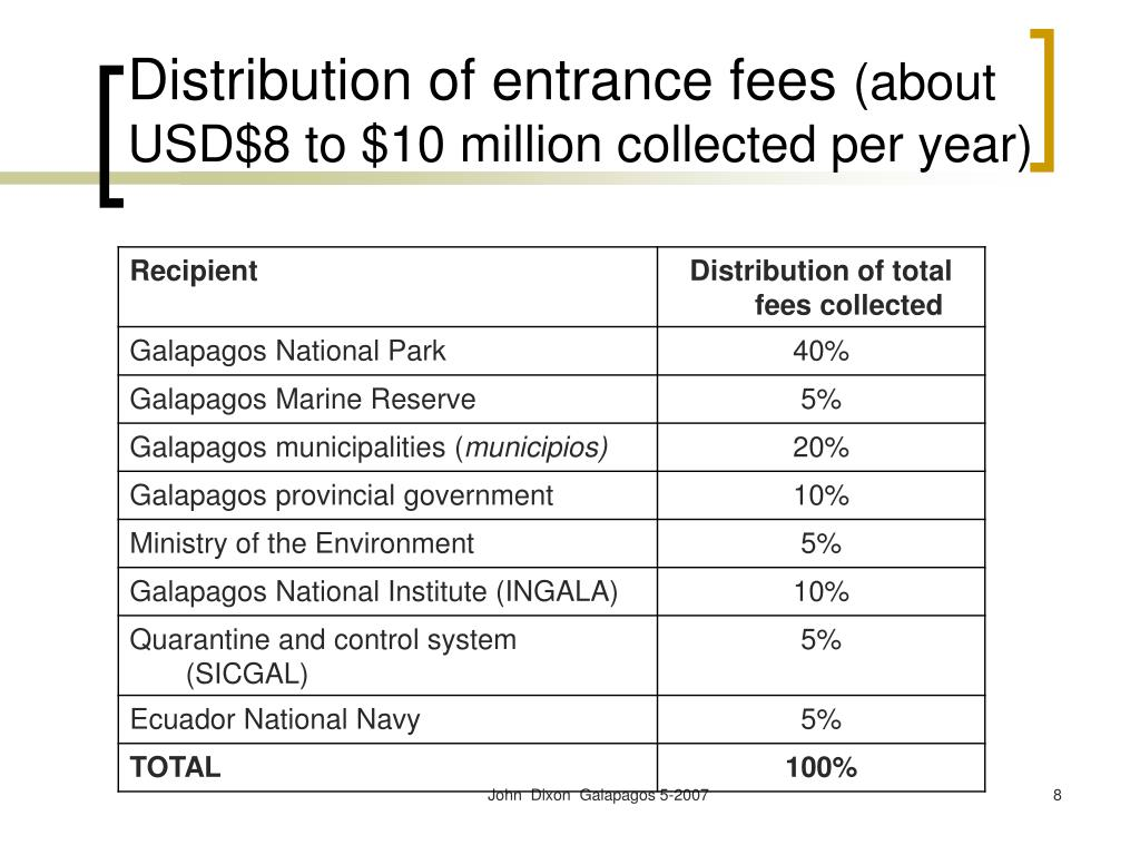 Distribution of entrance fees