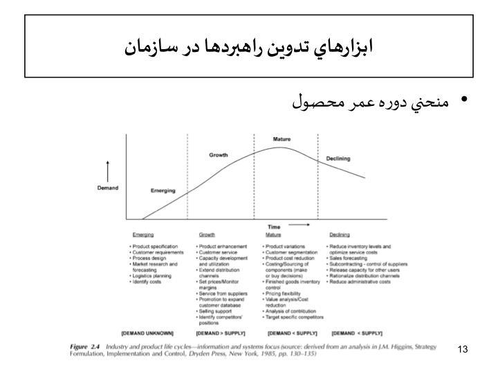 ابزارهاي تدوين راهبردها در سازمان