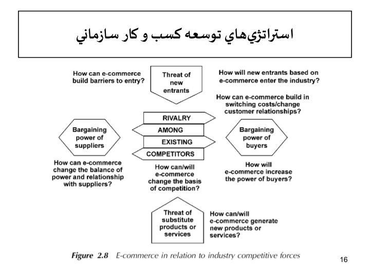 استراتژيهاي توسعه کسب و کار سازماني