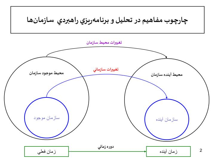 چارچوب مفاهيم در تحليل و برنامهريزي راهبردي  سازمانها