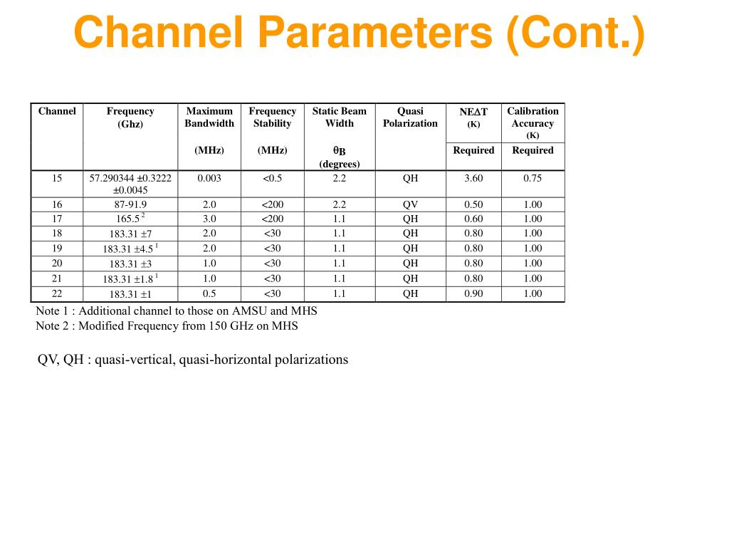 Channel Parameters (Cont.)