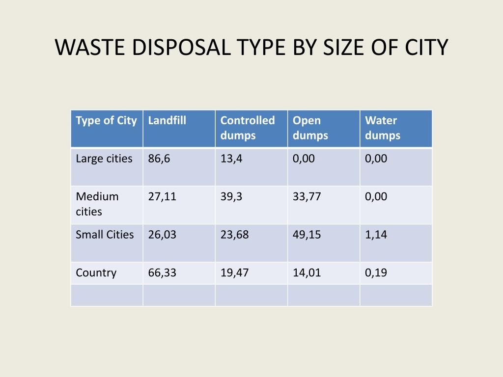 WASTE DISPOSAL TYPE BY SIZE OF CITY