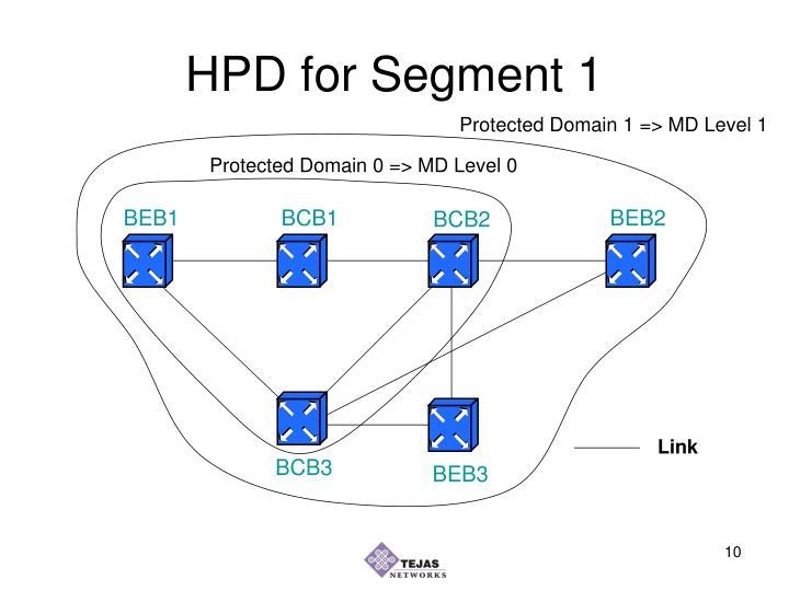 HPD for Segment 1