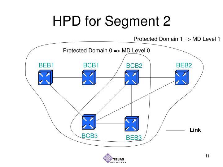 HPD for Segment 2