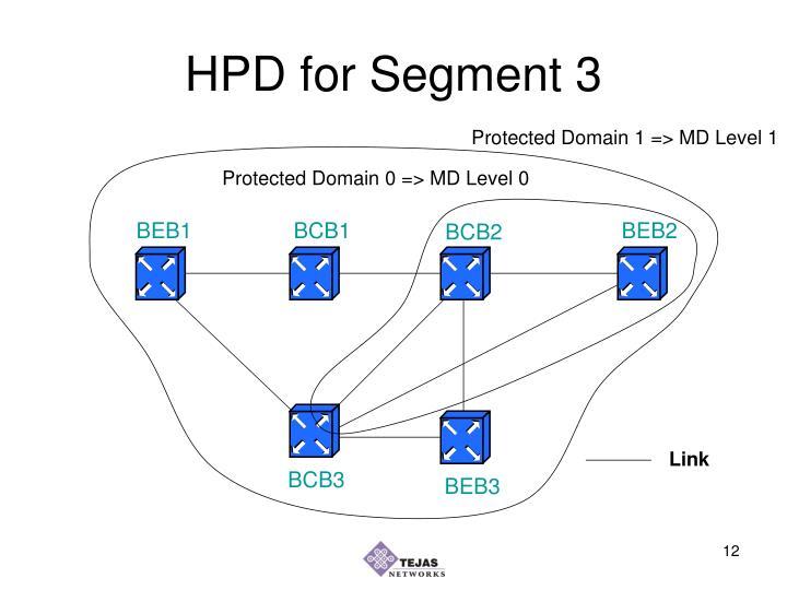 HPD for Segment 3