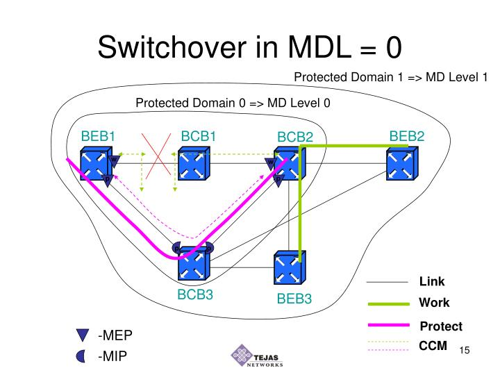 Switchover in MDL = 0