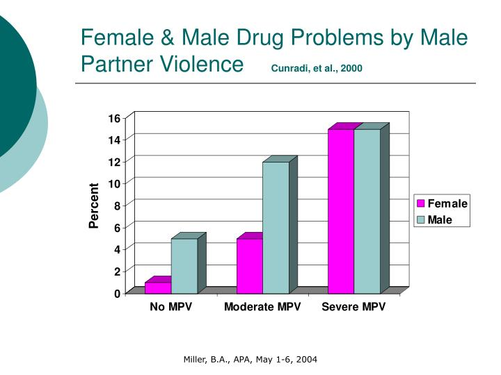 Female & Male Drug Problems by Male Partner Violence