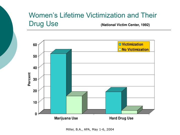 Women's Lifetime Victimization and Their Drug Use