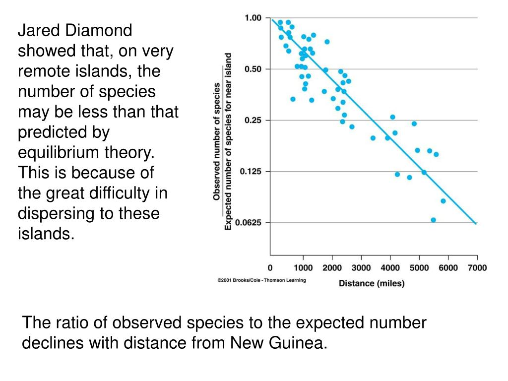 The ratio of observed species to the expected number declines with distance from New Guinea.