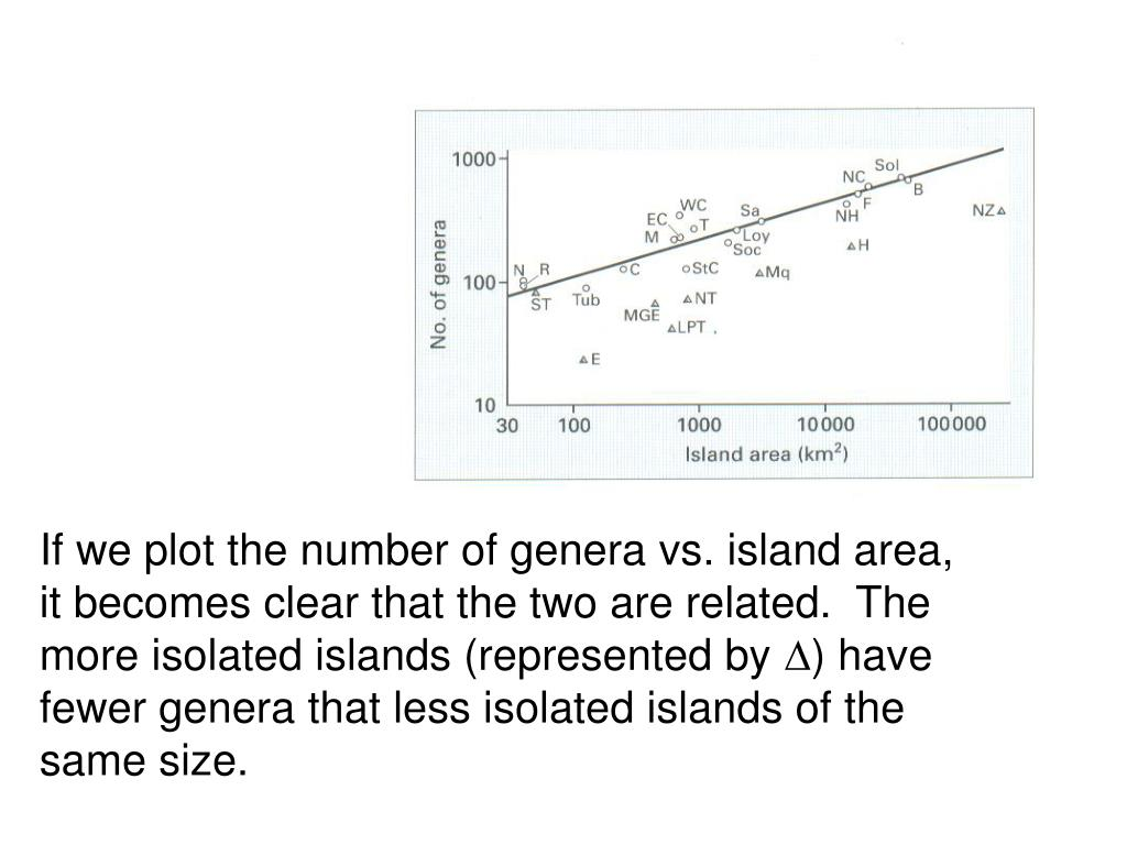 If we plot the number of genera vs. island area, it becomes clear that the two are related.  The more isolated islands (represented by