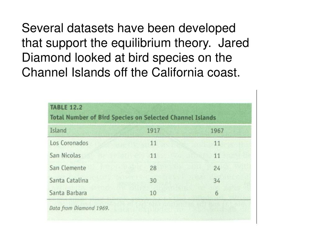 Several datasets have been developed that support the equilibrium theory.  Jared Diamond looked at bird species on the Channel Islands off the California coast.