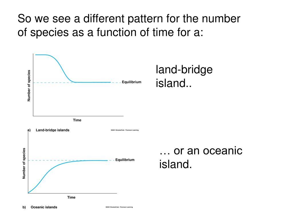 land-bridge  island..