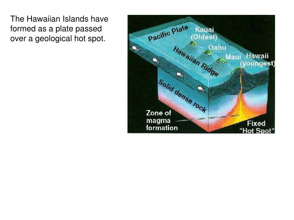 The Hawaiian Islands have formed as a plate passed over a geological hot spot.