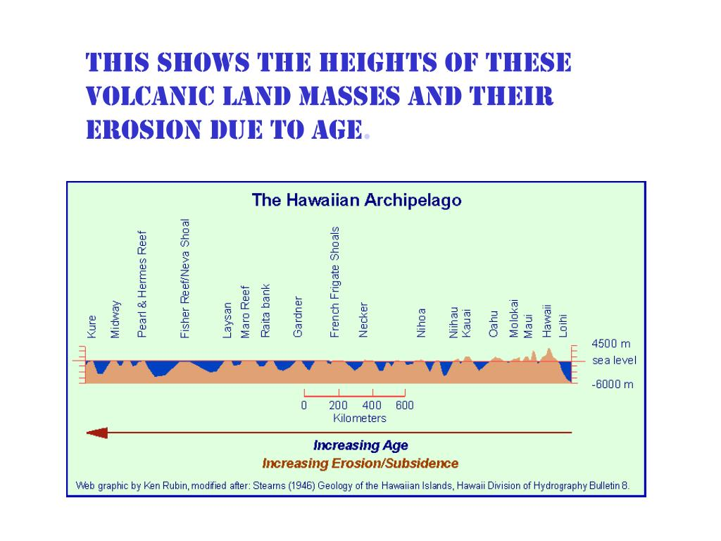 This shows the heights of these volcanic land masses and their erosion due to age