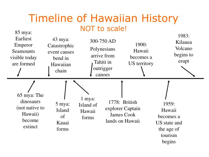 Timeline of Hawaiian History