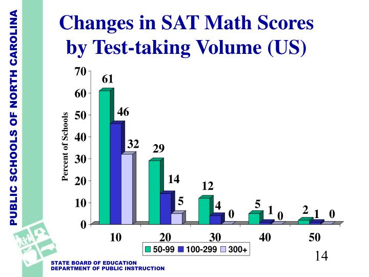Changes in SAT Math Scores by Test-taking Volume (US)