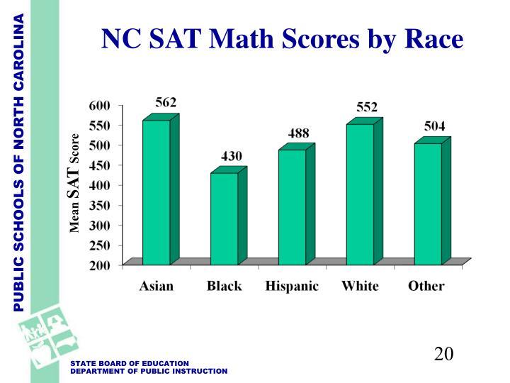 NC SAT Math Scores by Race