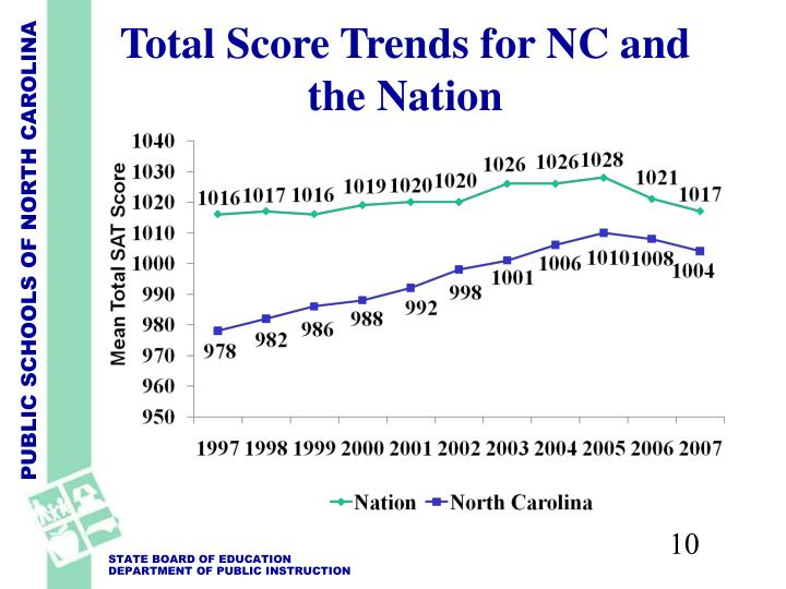 Total Score Trends for NC and the Nation