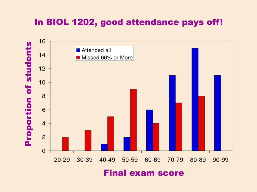In BIOL 1202, good attendance pays off!