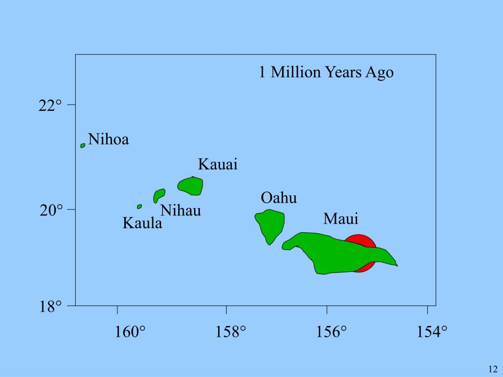 1 Million Years Ago