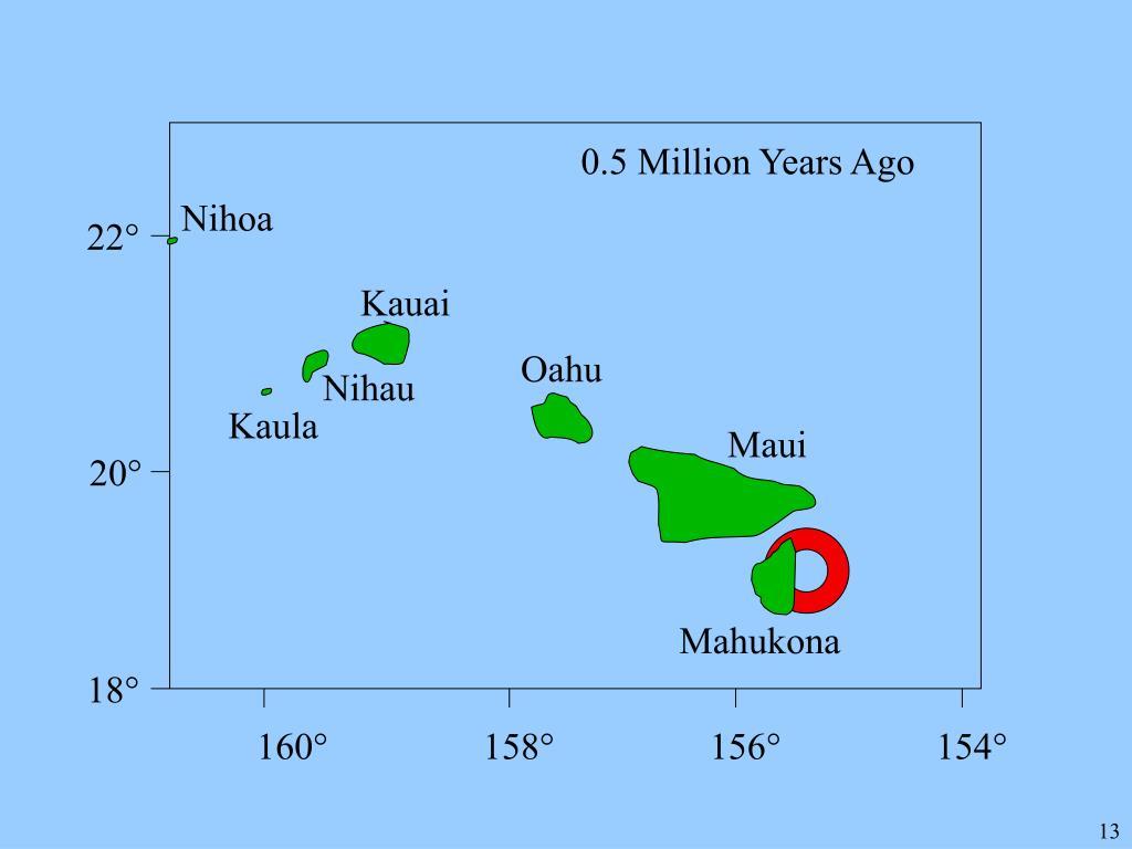 0.5 Million Years Ago
