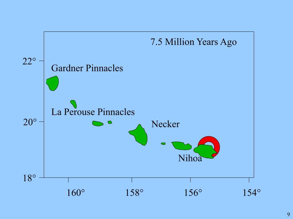 7.5 Million Years Ago