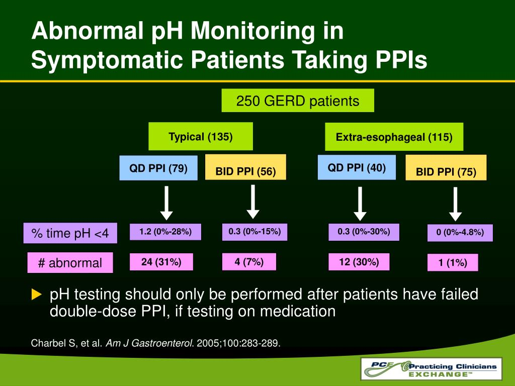 Abnormal pH Monitoring in Symptomatic Patients Taking PPIs