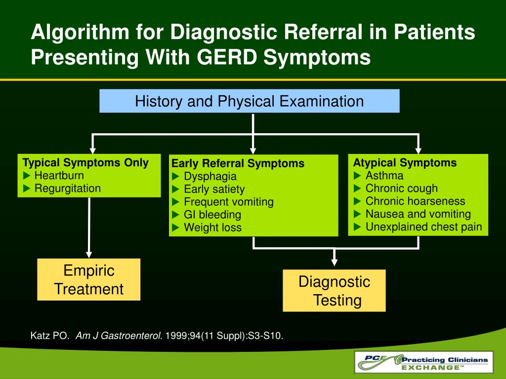 Algorithm for Diagnostic Referral in Patients Presenting With GERD Symptoms