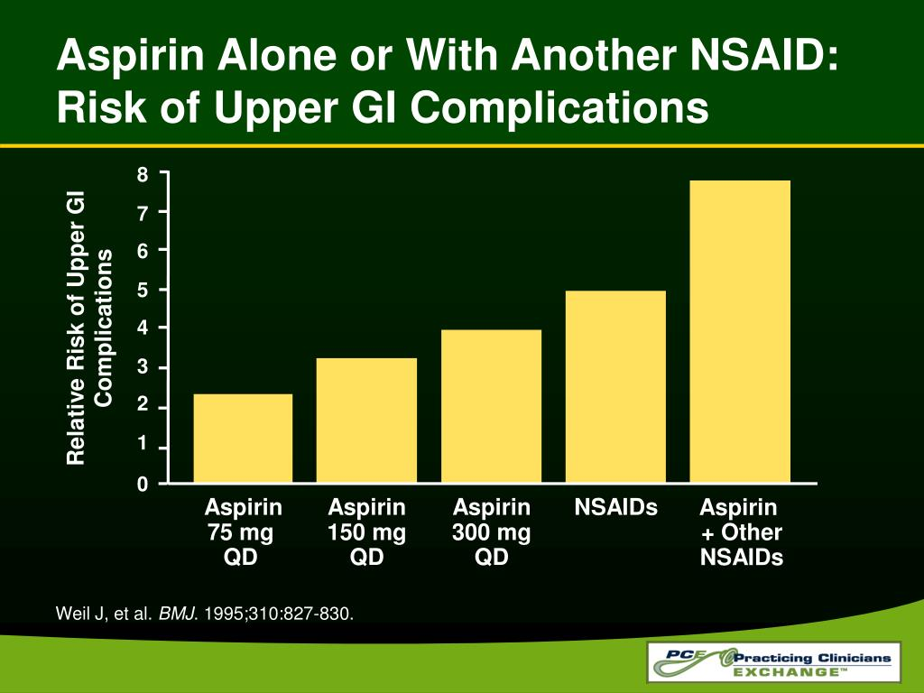 Aspirin Alone or With Another NSAID: