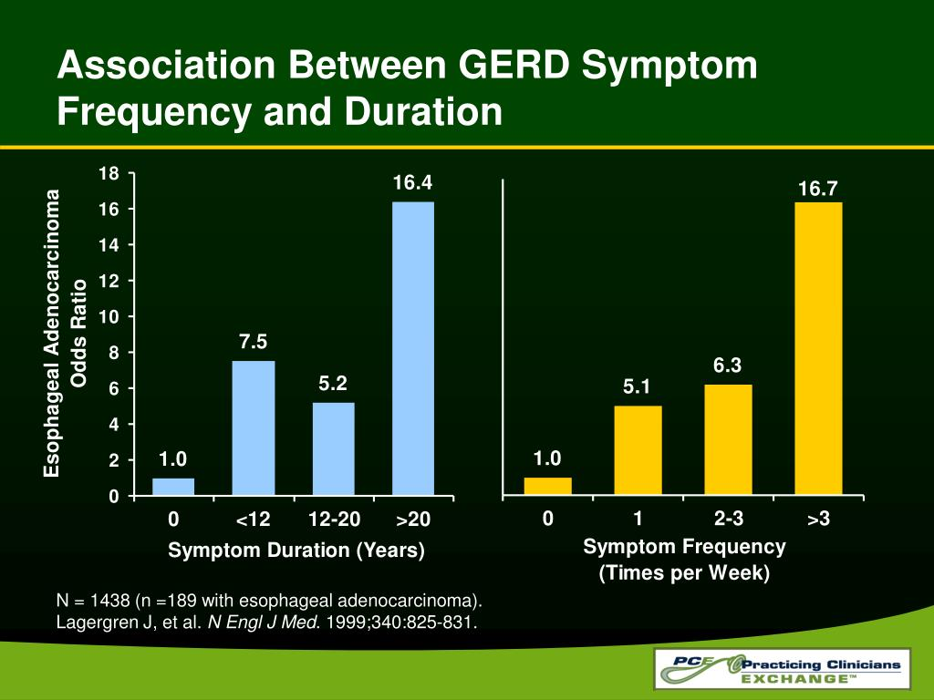 Association Between GERD Symptom