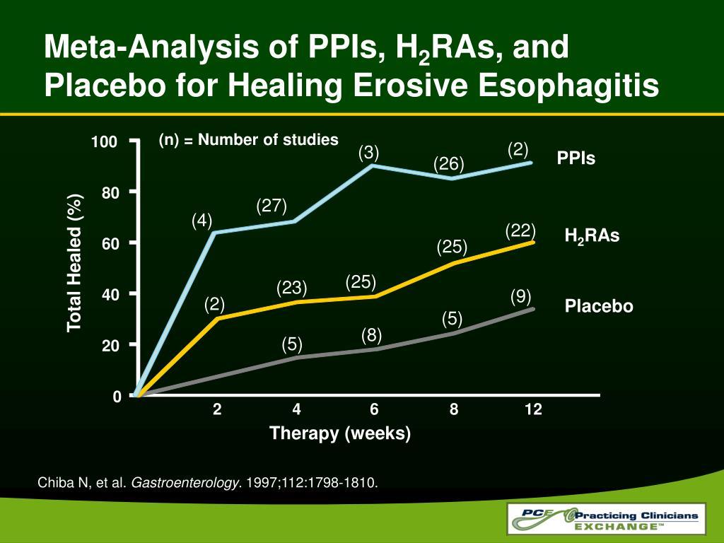 Meta-Analysis of PPIs, H