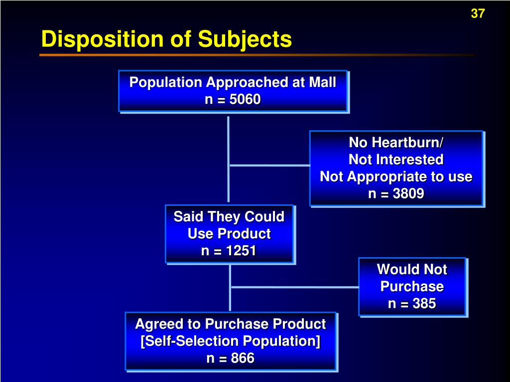 Disposition of Subjects