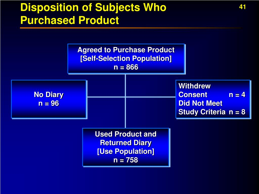 Disposition of Subjects Who