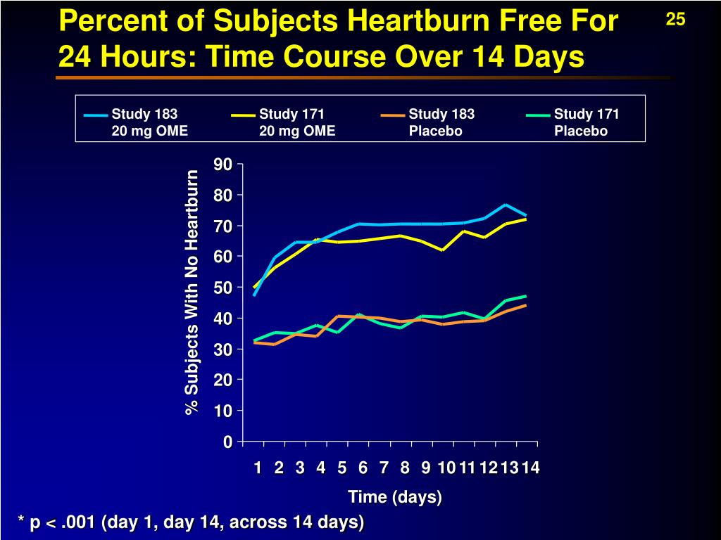 Percent of Subjects Heartburn Free For