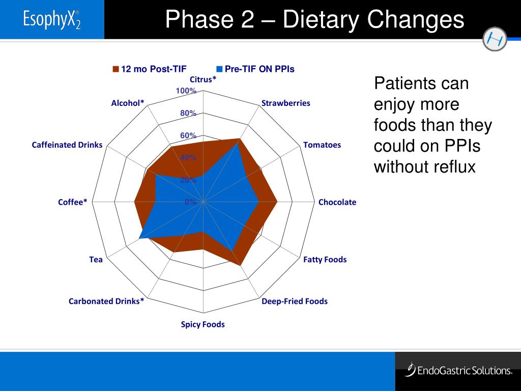 Phase 2 – Dietary Changes