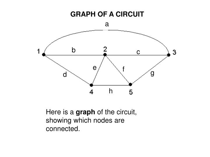 GRAPH OF A CIRCUIT