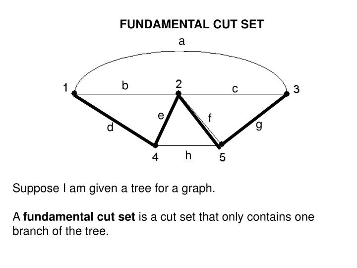 FUNDAMENTAL CUT SET