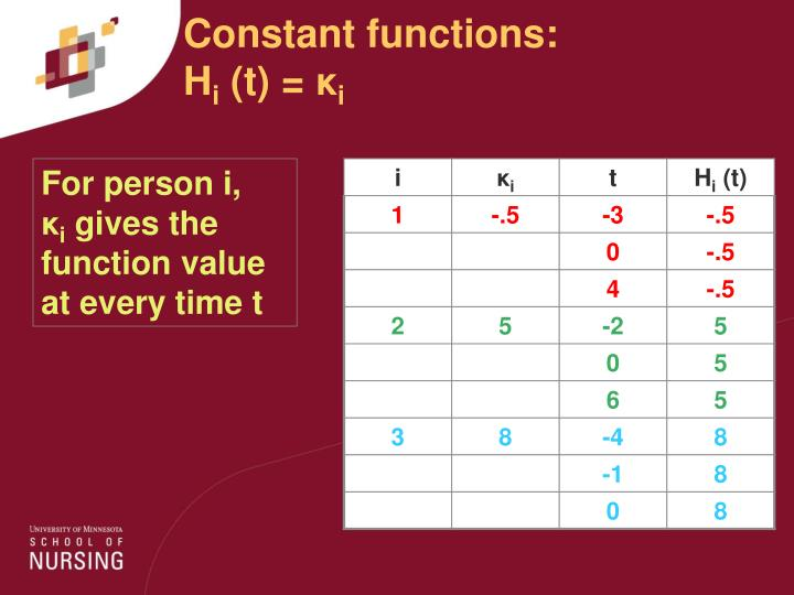 Constant functions: