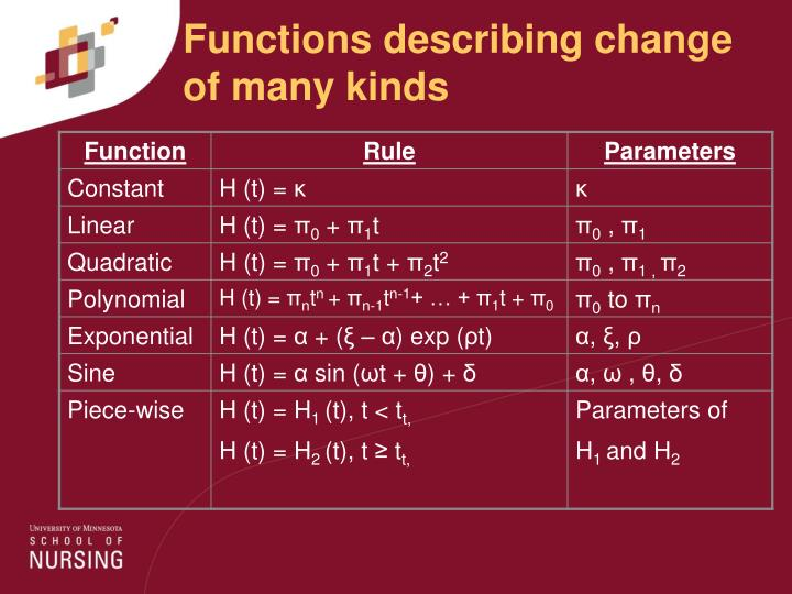 Functions describing change of many kinds