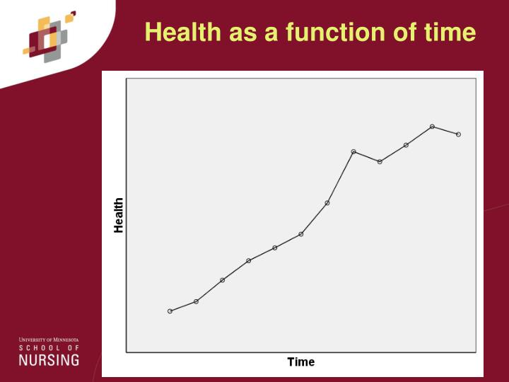Health as a function of time