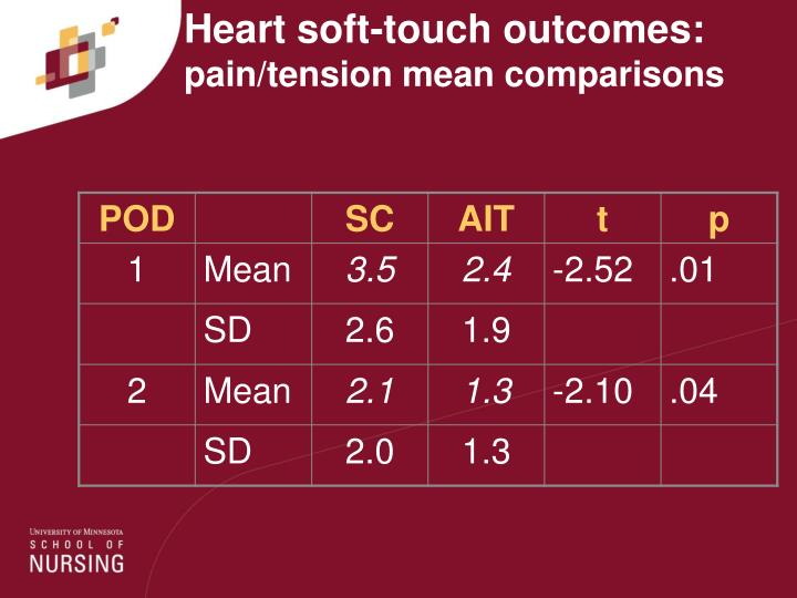 Heart soft-touch outcomes: