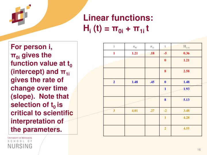 Linear functions: