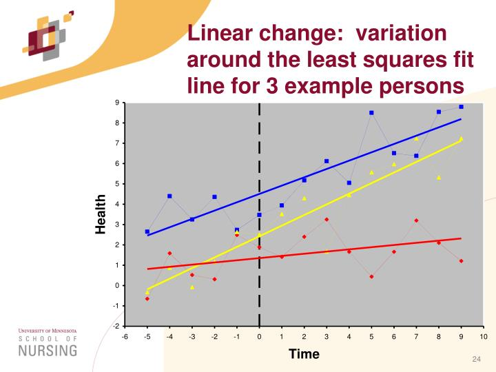Linear change:  variation around the least squares fit line for 3 example persons