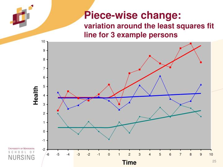 Piece-wise change: