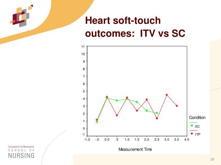 Heart soft-touch outcomes:  ITV vs SC