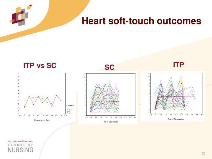 Heart soft-touch outcomes