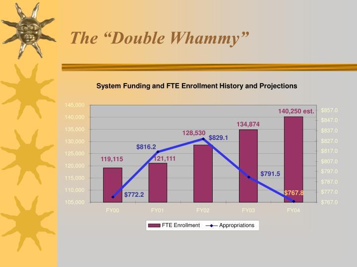 history of enrollment system
