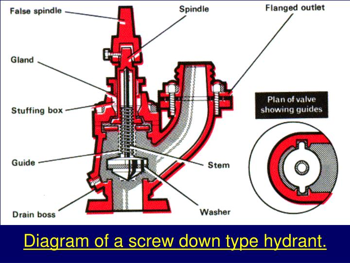 Diagram of a screw down type hydrant.