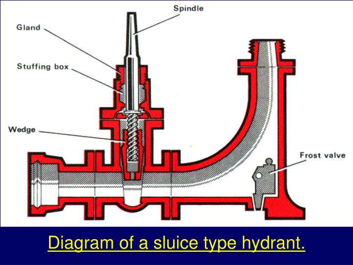 Diagram of a sluice type hydrant.